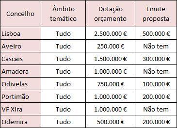 OP em Portugal